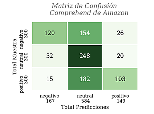 Matriz de confusión Amazon